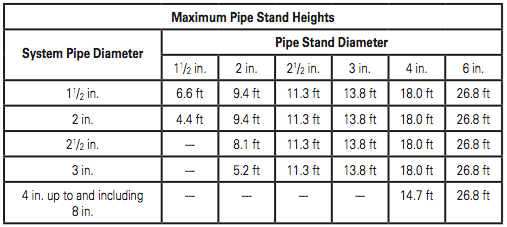 Table 2 – New NFPA 13 Pipe Stand Table. Reprinted with permission from NFPA 13-2016, Automatic Sprinkler Systems Handbook, Copyright © 2015, National Fire Protection Association, Quincy, MA. This reprinted material is not the complete and official position of the NFPA on the referenced subject, which is represented only by the standard in its entirety.