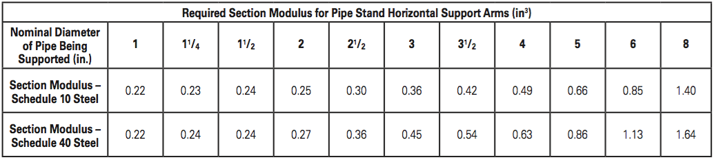 The Evolution Of Pipe Stands Sprinkler Age